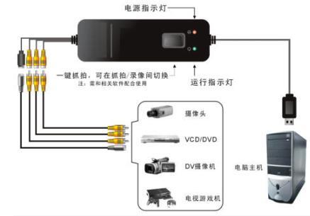 供应带C程序开发包USB视频采集卡