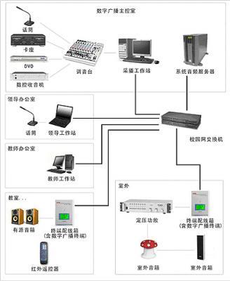 酒店公共广播系统图片/酒店公共广播系统样板图 (1)