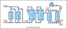 供应凝结水除油除铁装置