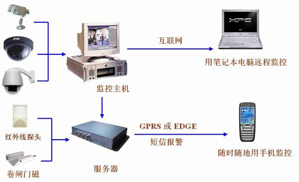 红外监控摄像头_红外监控摄像头供货商