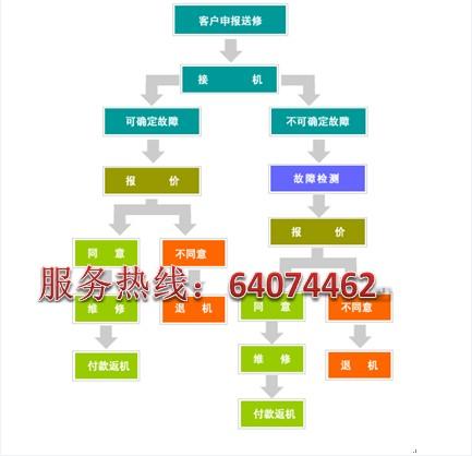 100%精修零投诉╱上海海尔小神童洗衣机维修
