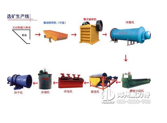 提供钼矿选矿设备成套设备,免费设计安装调试,郑州威力特批发