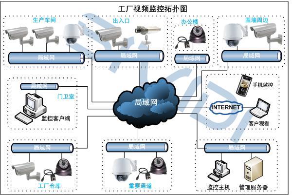 网络视频服务器,网络摄像机监控系统的基本架构