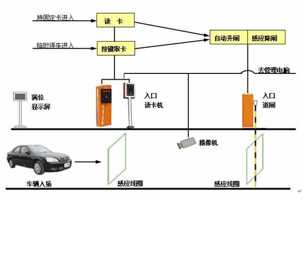 停车场刷卡系统a图片