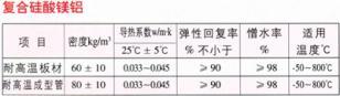 复合硅酸盐复合硅酸镁硅酸铝制品图片