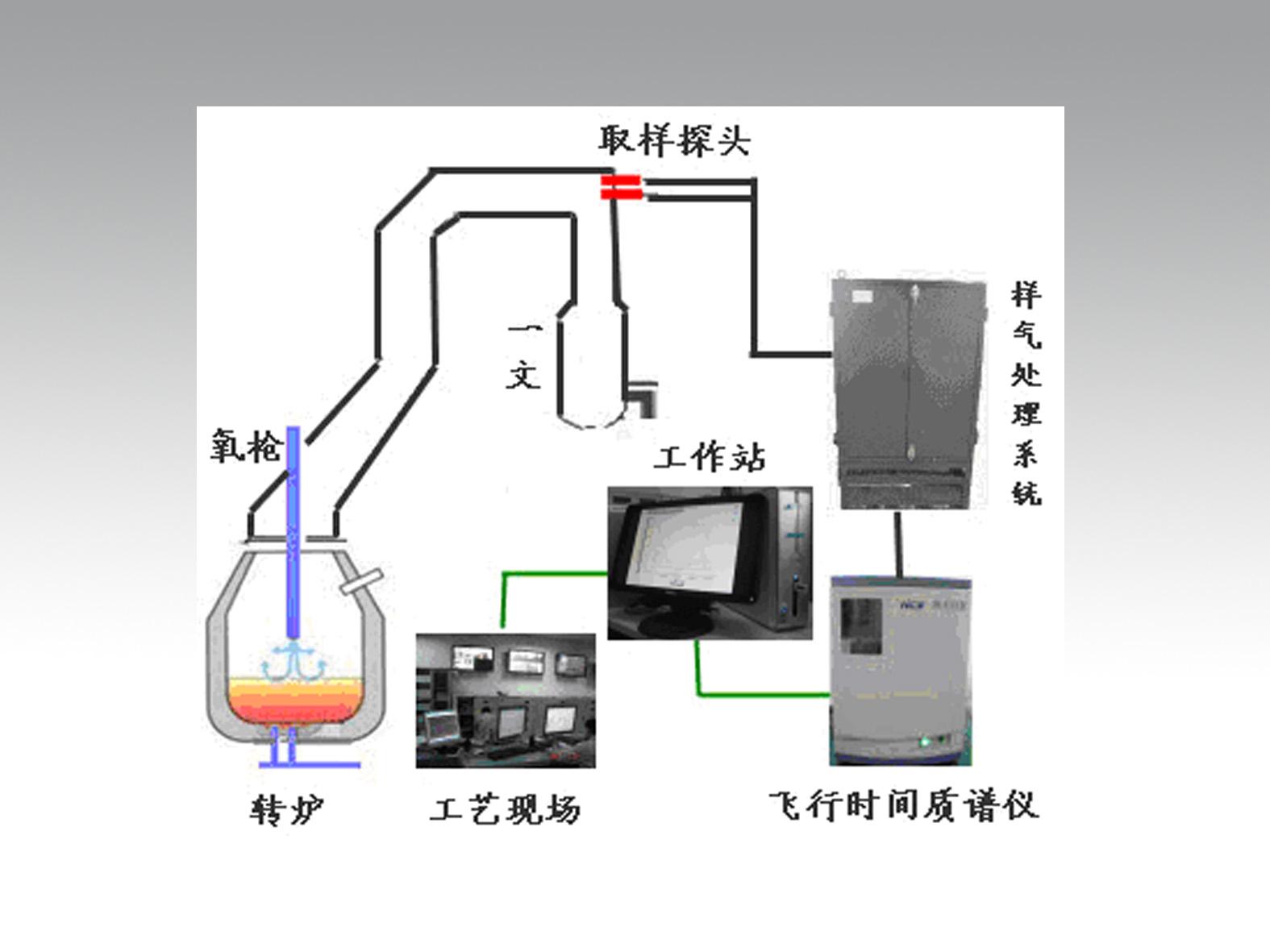 质谱分析技术实验步骤