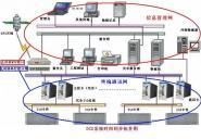 NTP时钟服务器图片