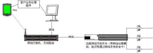 出售远程网络控制开关图片